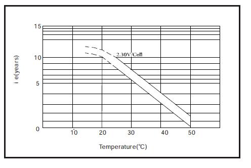 Rango temperaturas